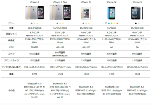 iPhone_Spec